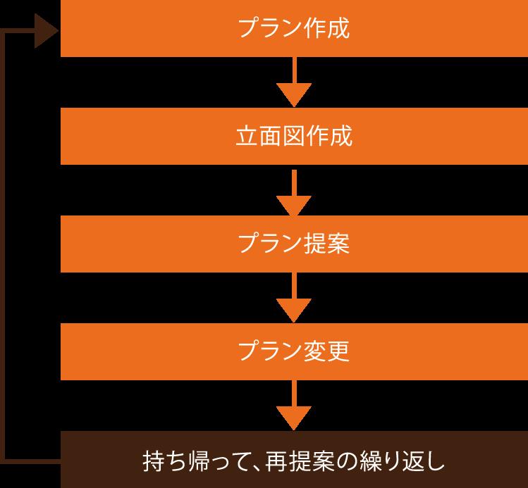 プラン作成→立面図作成→プラン提案→プラン変更